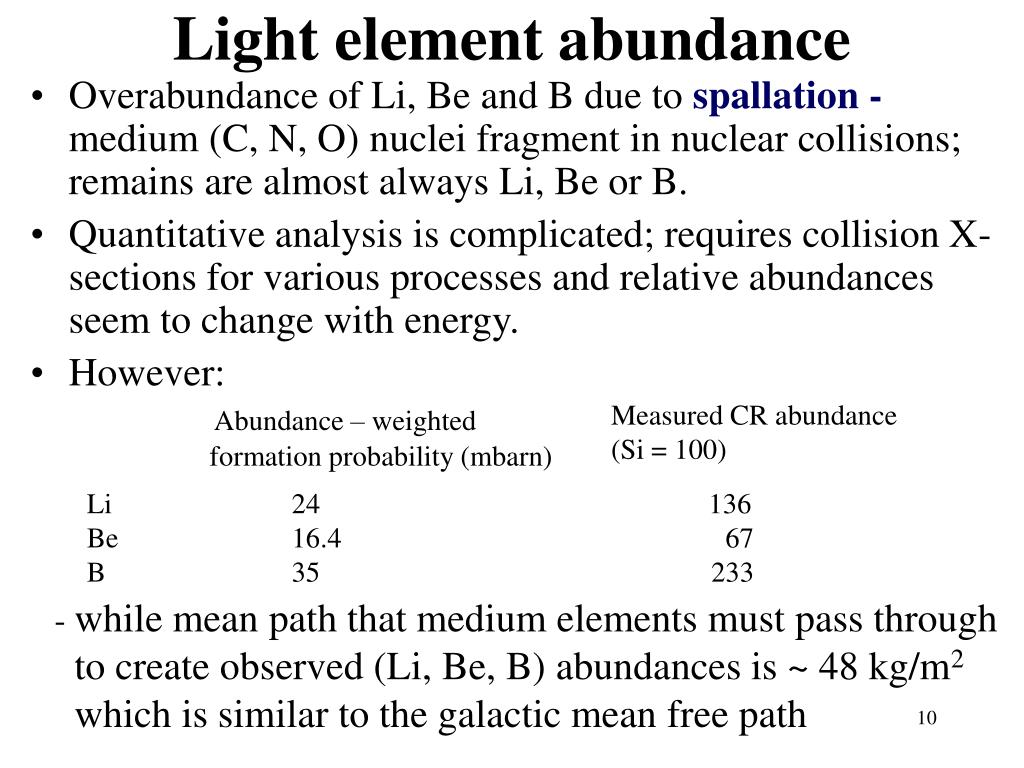 Light element abundance