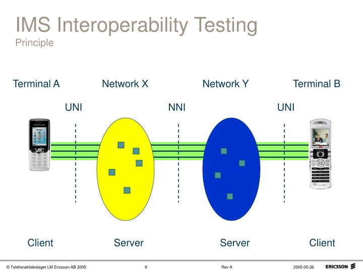 IMS Interoperability Testing