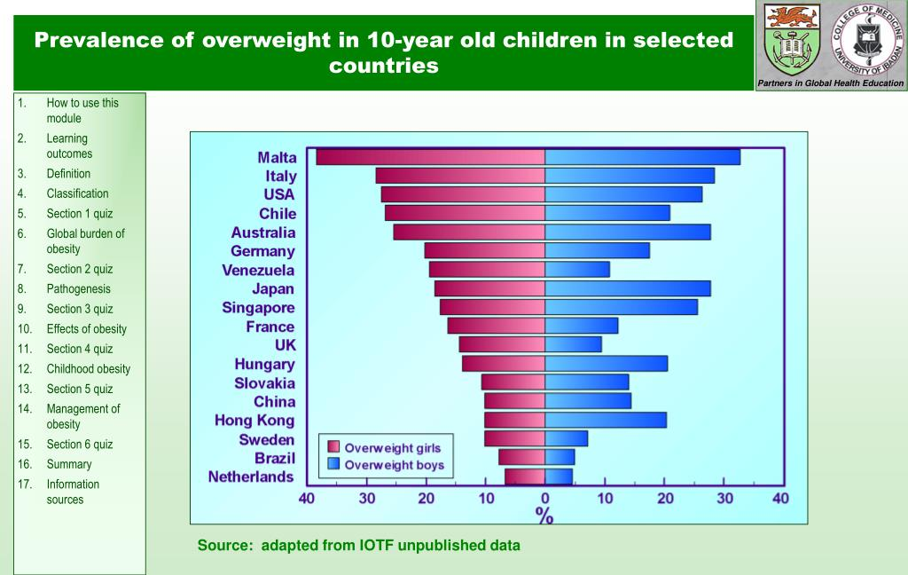 Prevalence of overweight in 10-year old children in selected countries