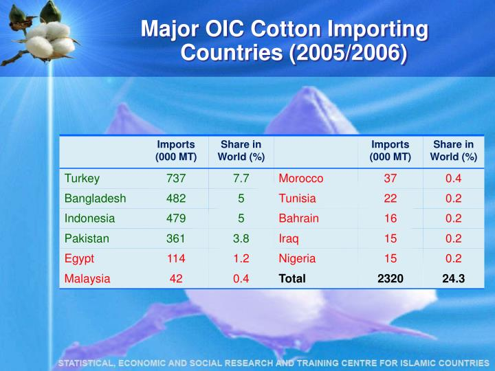 Major OIC Cotton Importing Countries (2005/2006)