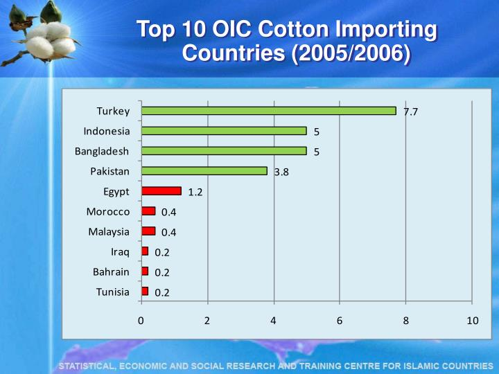 Top 10 OIC Cotton Importing Countries (2005/2006)