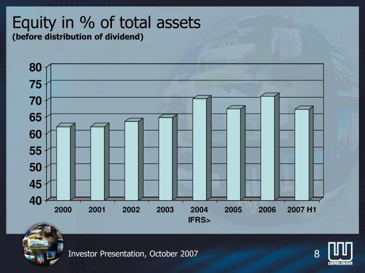 Equity in % of total assets