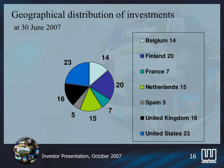 Geographical distribution of investments