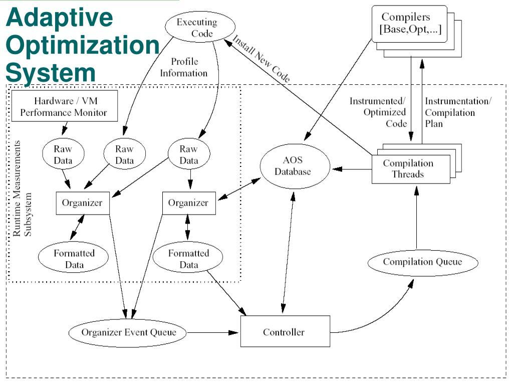Adaptive Optimization System