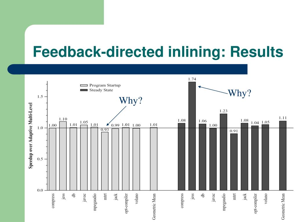 Feedback-directed inlining: Results