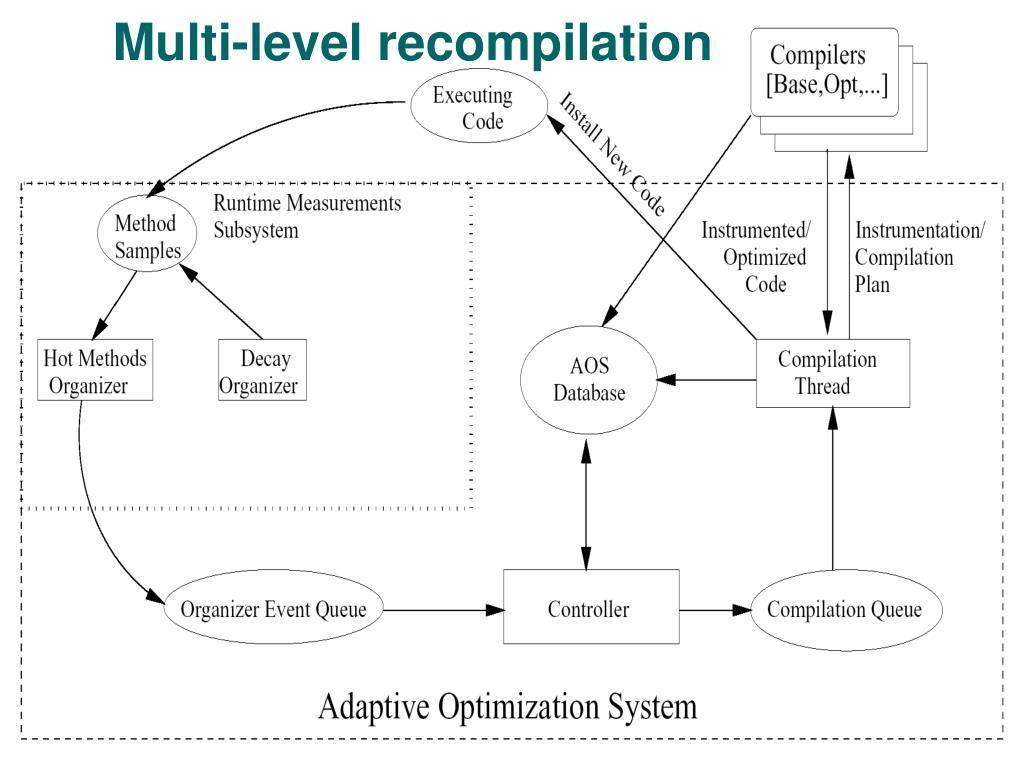 Multi-level recompilation