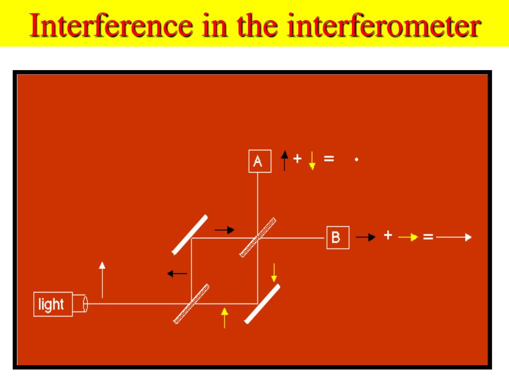 Interference in the interferometer