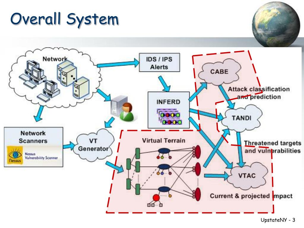Overall System
