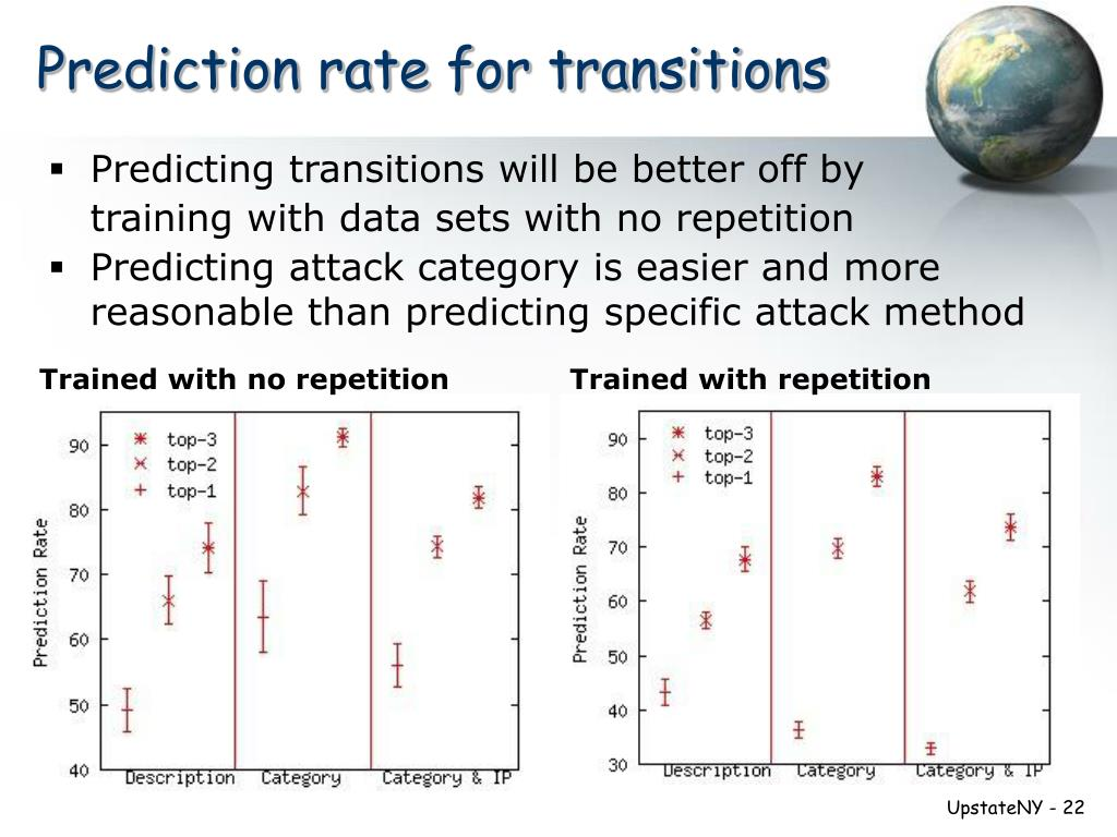 Prediction rate for transitions