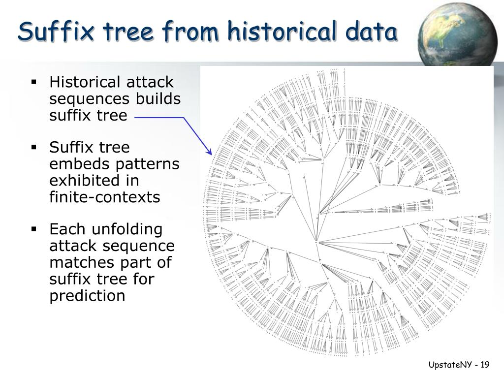 Suffix tree from historical data