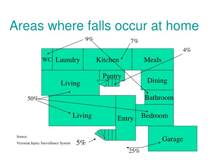Areas where falls occur at home