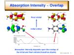 absorption intensity overlap
