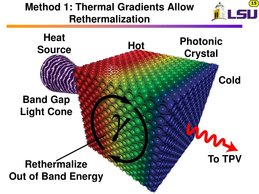 Method 1: Thermal Gradients Allow Rethermalization