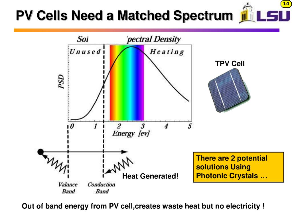 PV Cells Need a Matched Spectrum
