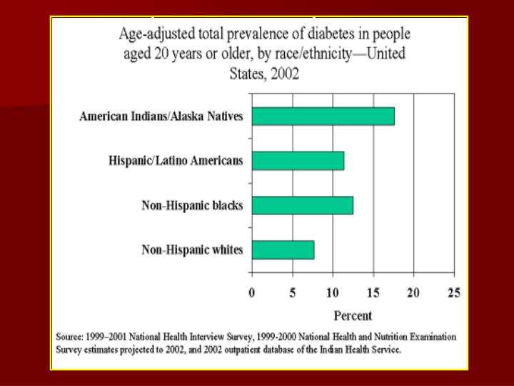 Diabetes Prevalence – Race/ethnicity