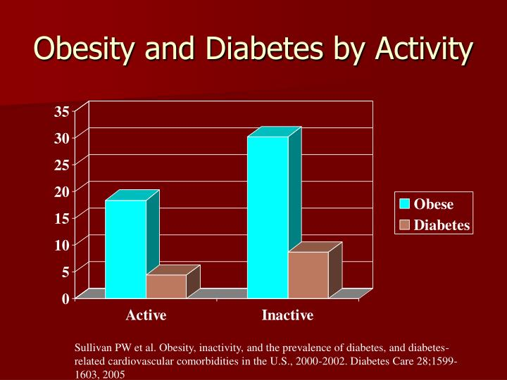 Obesity and Diabetes by Activity