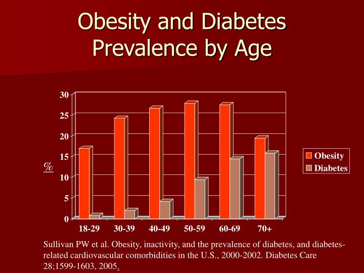 Obesity and Diabetes Prevalence by Age