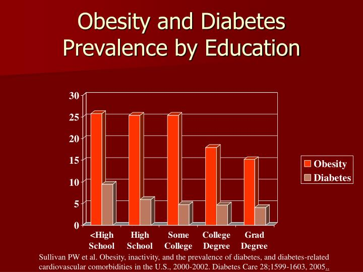 Obesity and Diabetes Prevalence by Education