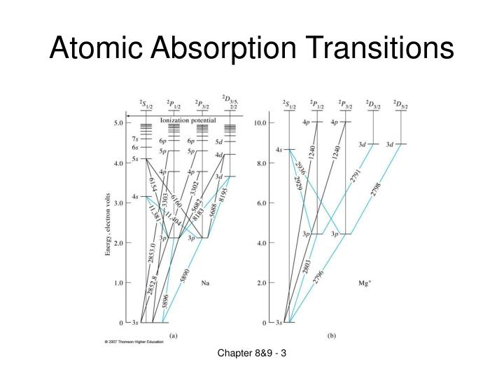 Atomic absorption transitions