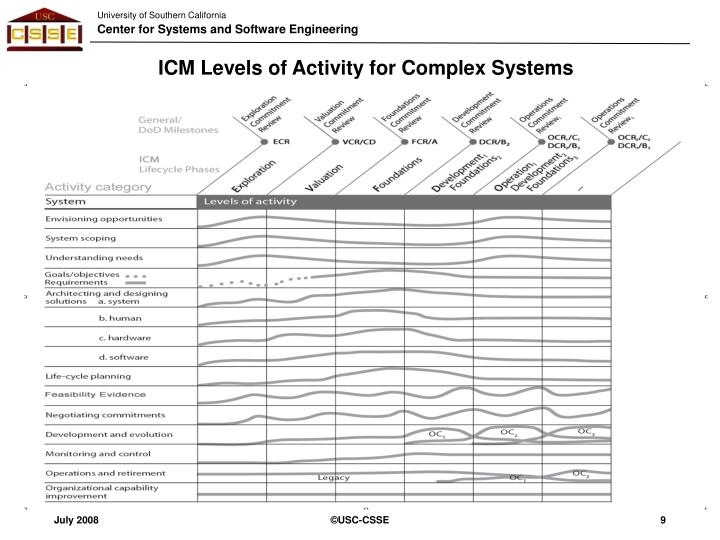 ICM Levels of Activity for Complex Systems