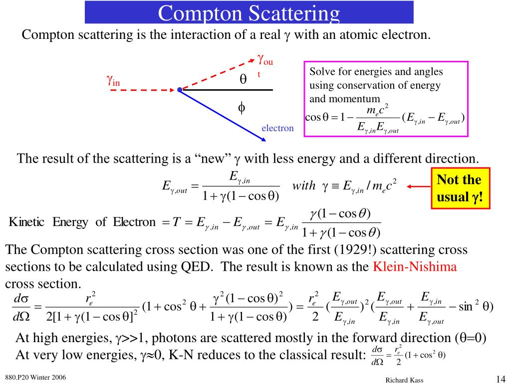 Compton scattering is the interaction of a real