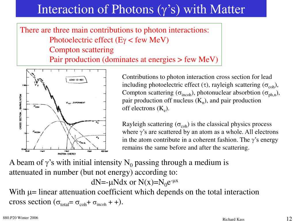 Interaction of Photons (