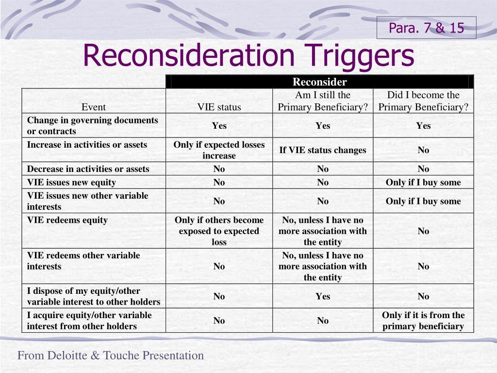 Reconsideration Triggers