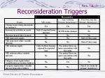 reconsideration triggers