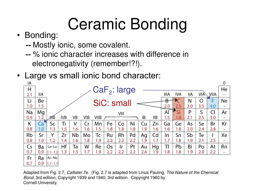 Ceramic Bonding