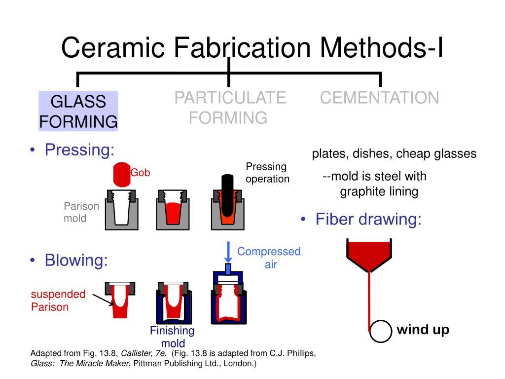 Ceramic Fabrication Methods-I