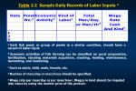 table 2 2 sample daily records of labor inputs a