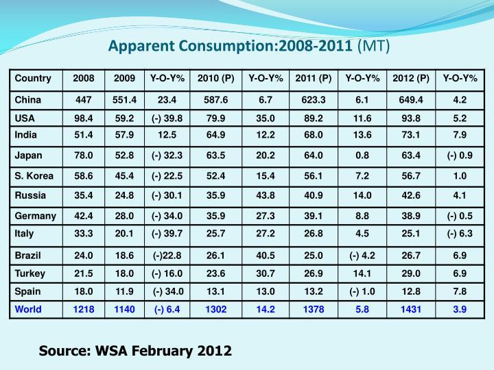 Apparent Consumption:2008-2011