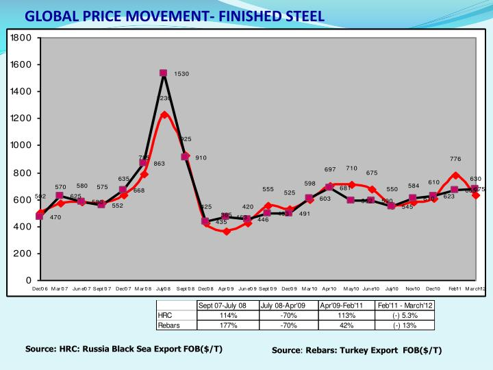 GLOBAL PRICE MOVEMENT- FINISHED STEEL