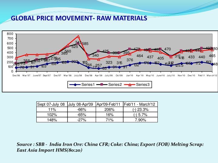 GLOBAL PRICE MOVEMENT- RAW MATERIALS