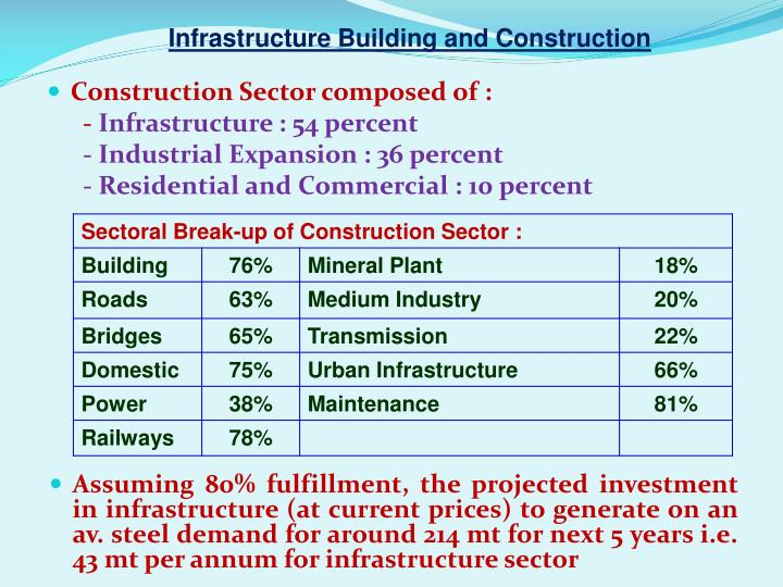 Infrastructure Building and Construction