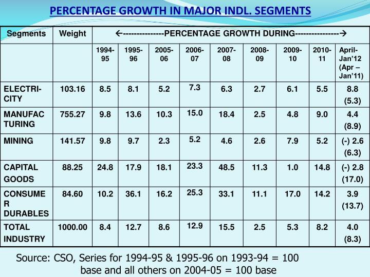 PERCENTAGE GROWTH IN MAJOR INDL. SEGMENTS