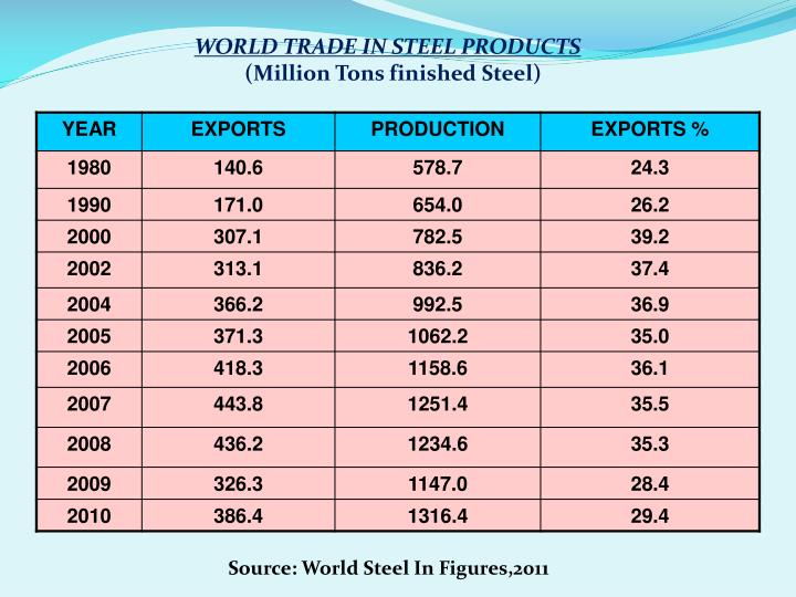WORLD TRADE IN STEEL PRODUCTS