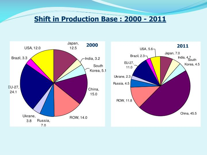 Shift in Production Base : 2000 - 2011