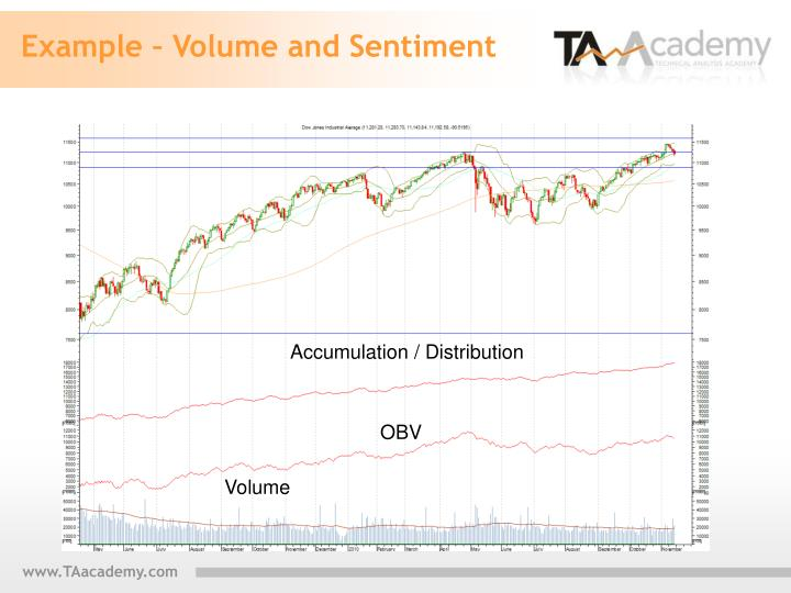 Example – Volume and Sentiment