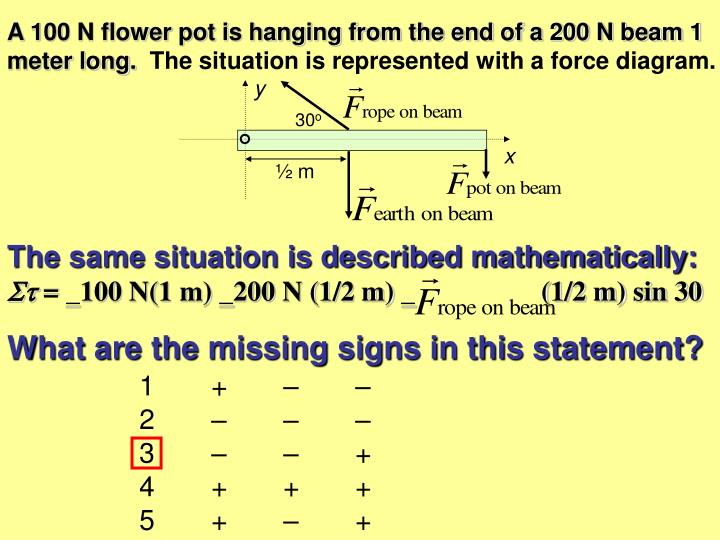 A 100 n flower pot is hanging from the end of a 200 n beam 1 meter long the situation is represented with a force diag