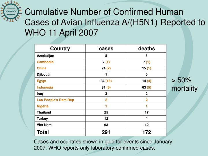Cumulative Number of Confirmed Human Cases of Avian Influenza A/(H5N1) Reported to WHO 11 April 2007