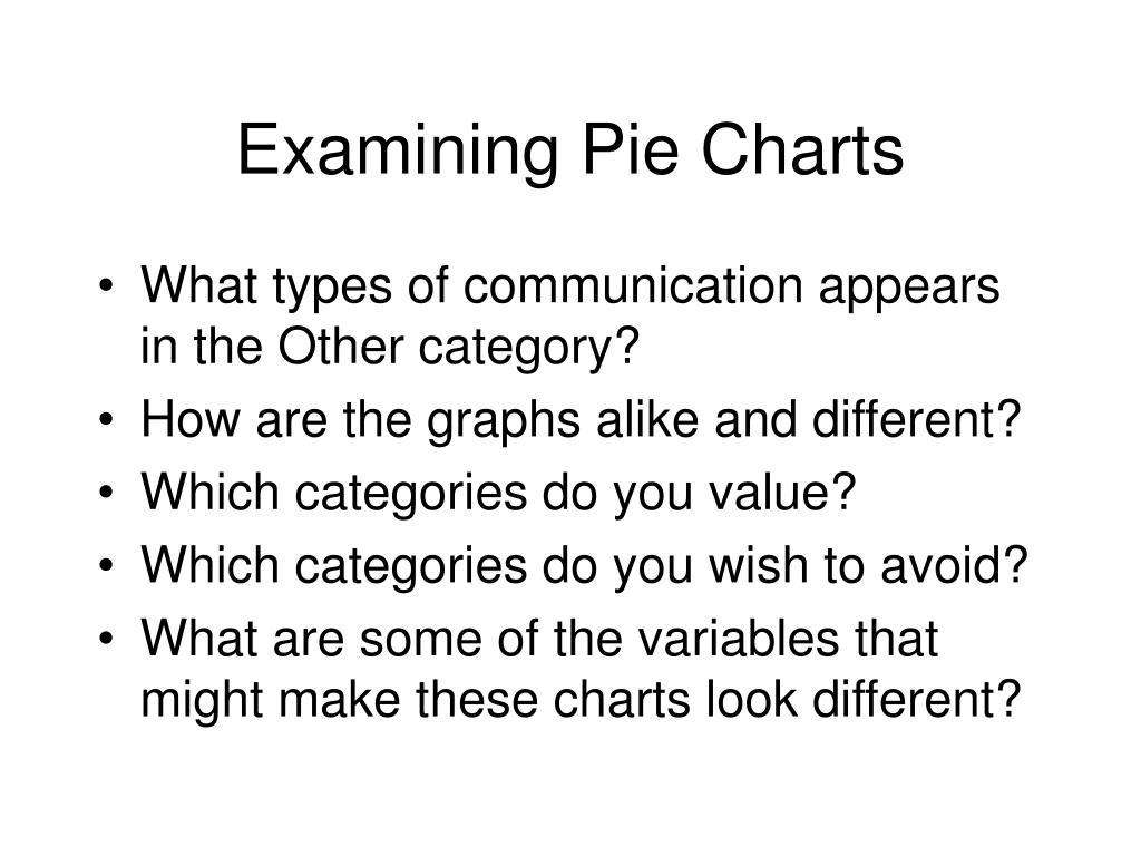 Examining Pie Charts
