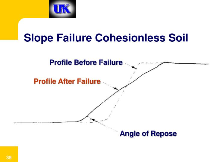Slope Failure Cohesionless Soil