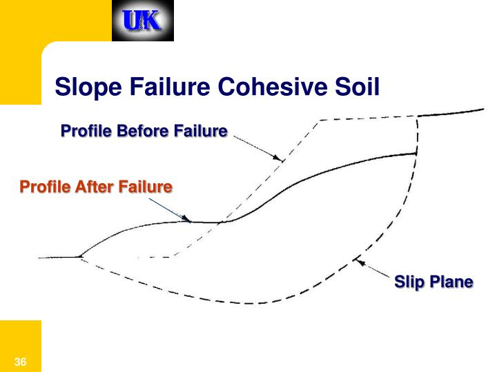 Slope Failure Cohesive Soil