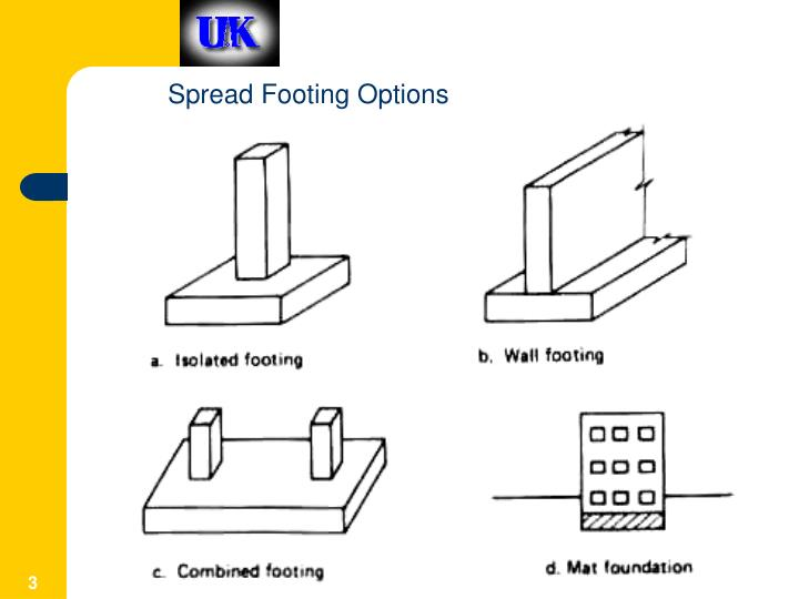 Spread footings