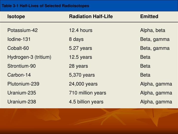 Table 3-1 Half-Lives of Selected Radioisotopes