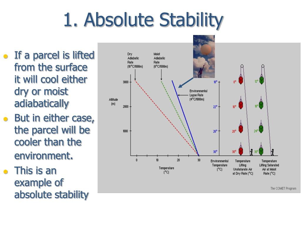 1. Absolute Stability