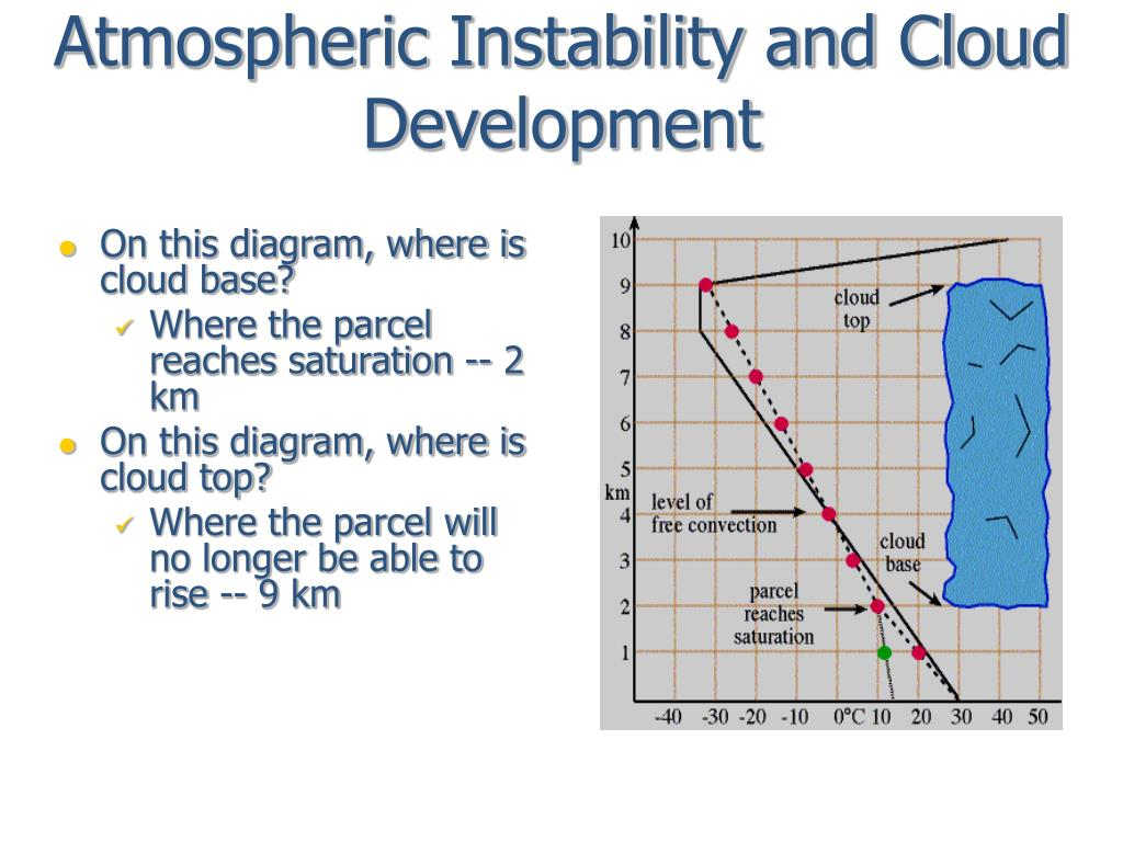 Atmospheric Instability and Cloud Development