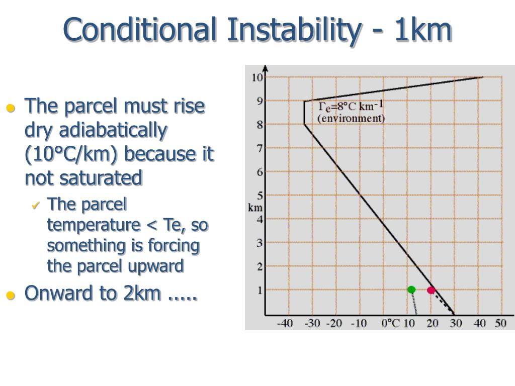 Conditional Instability - 1km