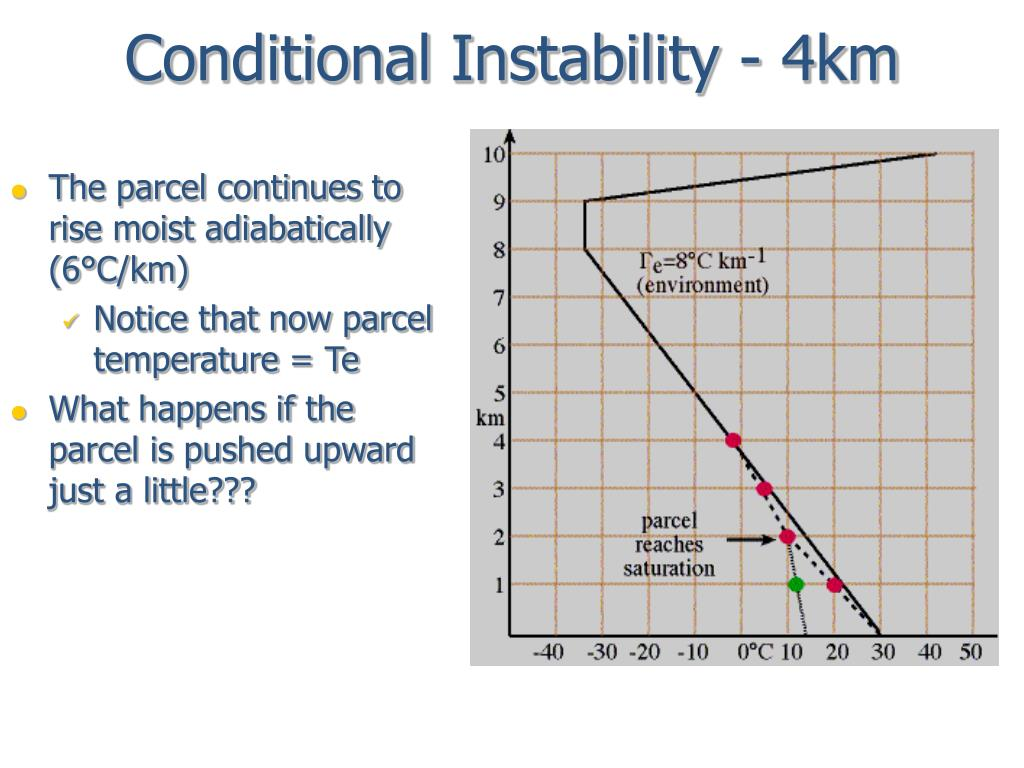 Conditional Instability - 4km
